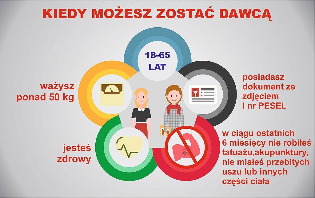 Gmina Werbkowice Wspiera Oddawanie Krwi